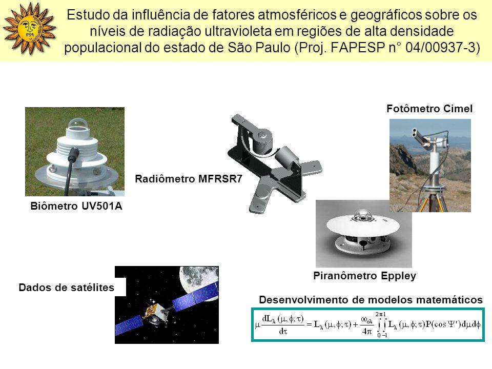 Estudo da influência de fatores atmosféricos e geográficos sobre os níveis de radiação ultravioleta em regiões de alta densidade populacional do estad