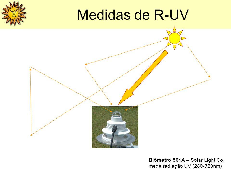Medidas de R-UV Biômetro 501A – Solar Light Co. mede radiação UV (280-320nm)