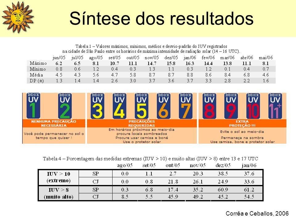 Síntese dos resultados Corrêa e Ceballos, 2006