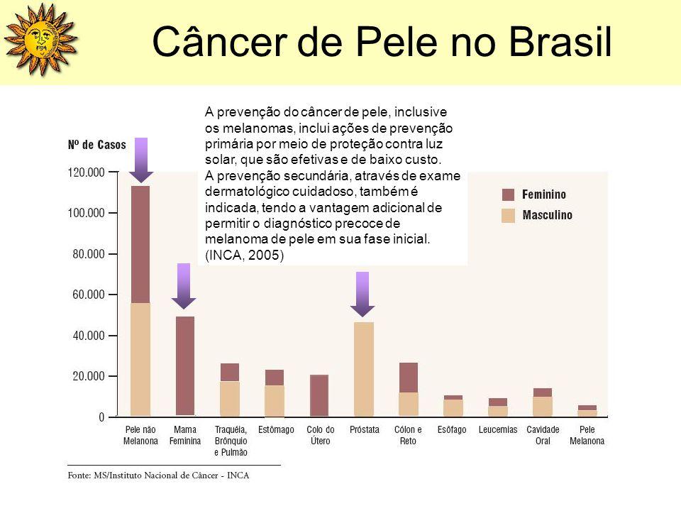 Câncer de Pele no Brasil A prevenção do câncer de pele, inclusive os melanomas, inclui ações de prevenção primária por meio de proteção contra luz sol