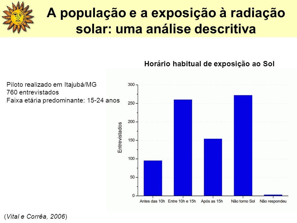Horário habitual de exposição ao Sol A população e a exposição à radiação solar: uma análise descritiva Piloto realizado em Itajubá/MG 760 entrevistad