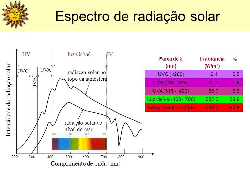 200300400900600500700800 Comprimento de onda (nm) radiação solar no topo da atmosfera radiação solar ao nível do mar IVluz visívelUV UVA UVB UVC Inten