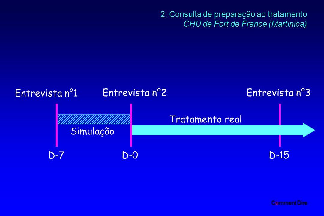 2. Consulta de preparação ao tratamento CHU de Fort de France (Martinica) Entrevista n°2 Entrevista n°1 Entrevista n°3 Simulação Tratamento real D-7D-
