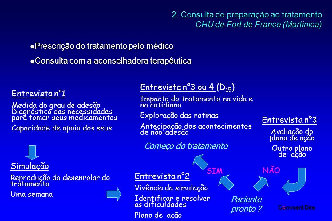 2. Consulta de preparação ao tratamento CHU de Fort de France (Martinica) Comment Dire Entrevista n°1 Medida do grau de adesão Diagnóstico das necessi