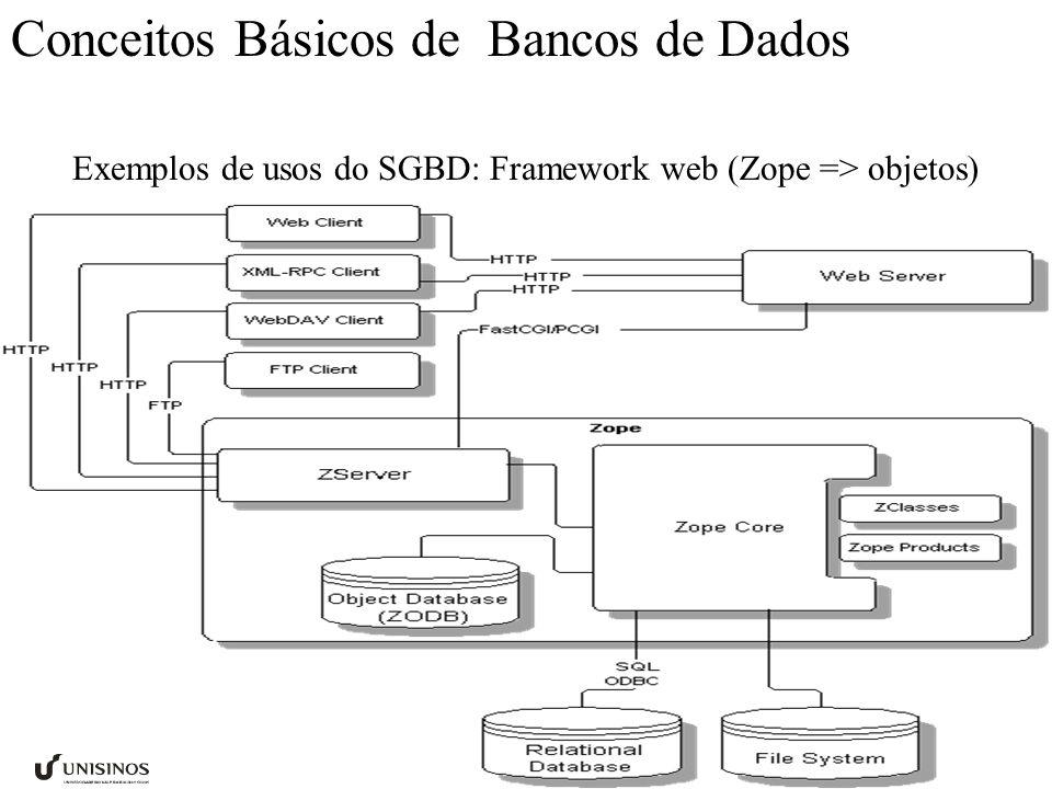 Conceitos Básicos de Bancos de Dados Exemplos de usos do SGBD: Framework web (Zope => objetos)