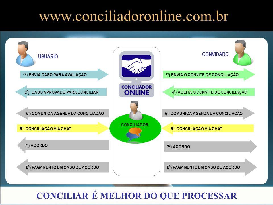 CONCILIAR É MELHOR DO QUE PROCESSAR