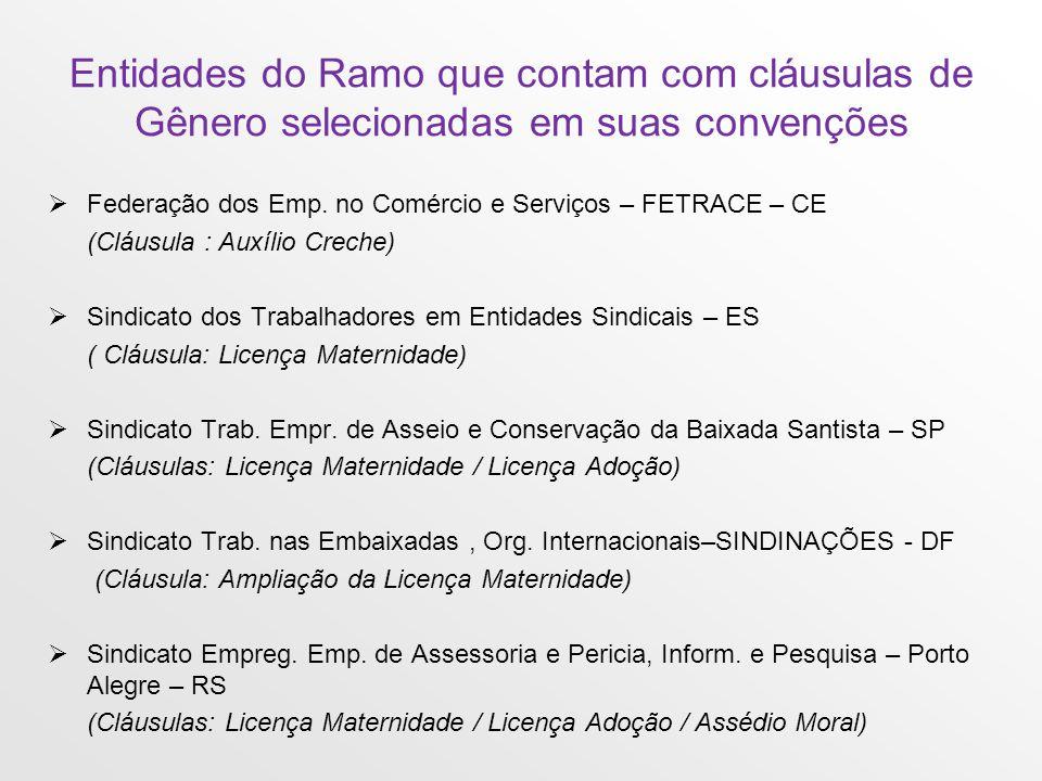 Entidades do Ramo que contam com cláusulas de Gênero selecionadas em suas convenções Federação dos Emp.