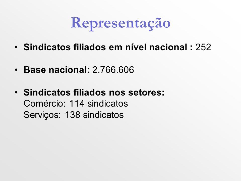 Representação Sindicatos filiados em nível nacional : 252 Base nacional: 2.766.606 Sindicatos filiados nos setores: Comércio: 114 sindicatos Serviços: 138 sindicatos