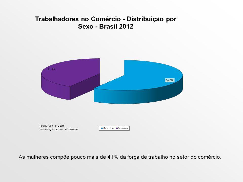 Redução da Jornada de Trabalho para Promoção do Trabalho Decente no Brasil DESTAQUES Prejuízos com as grandes jornadas: As mulheres ainda são vítimas da dupla jornada de trabalho.
