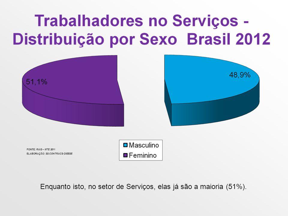 Enquanto isto, no setor de Serviços, elas já são a maioria (51%).