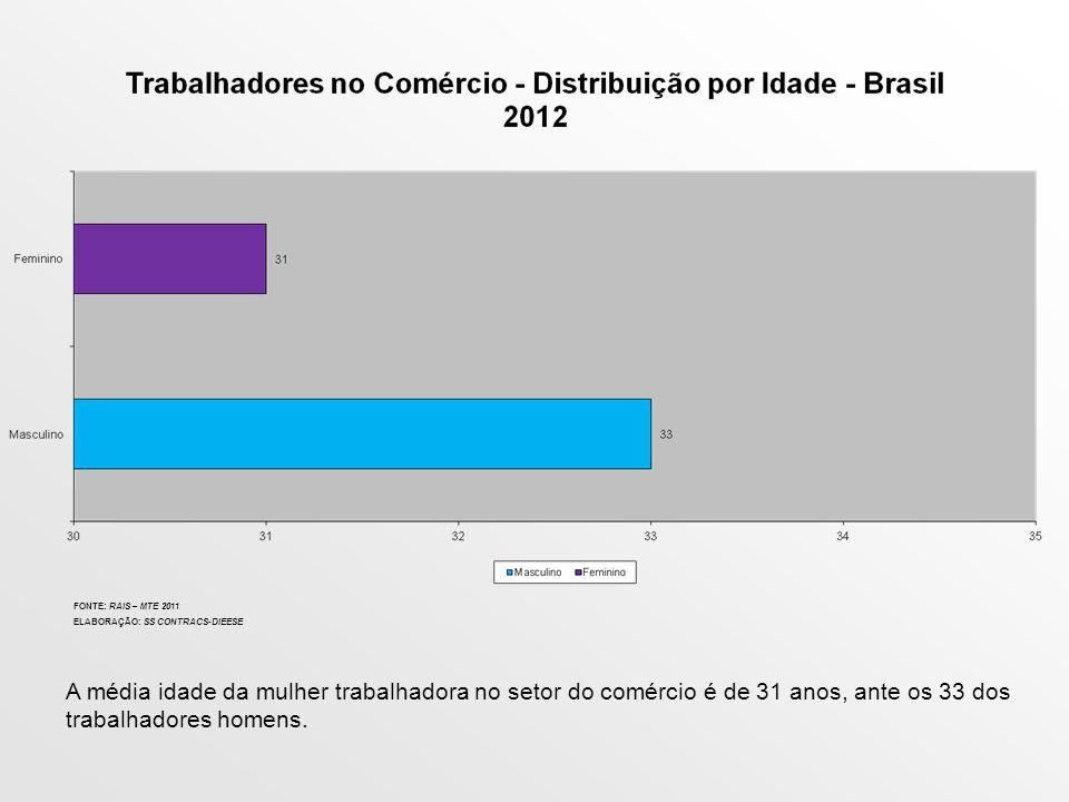 CLÁUSULAS DE GÊNERO COMPARATIVO CÉNARIO CONTRACS X CÉNARIO NACIONAL BRASIL – 2012