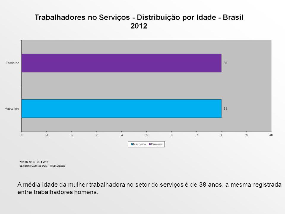 FONTE: RAIS – MTE 2011 ELABORAÇÃO: SS CONTRACS-DIEESE A média idade da mulher trabalhadora no setor do serviços é de 38 anos, a mesma registrada entre trabalhadores homens.