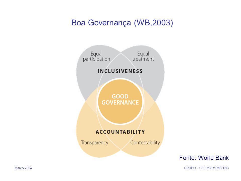 Março 2004 GRUPO - CFF/MAR/TMB/TNC Boa Governança (WB,2003) Fonte: World Bank