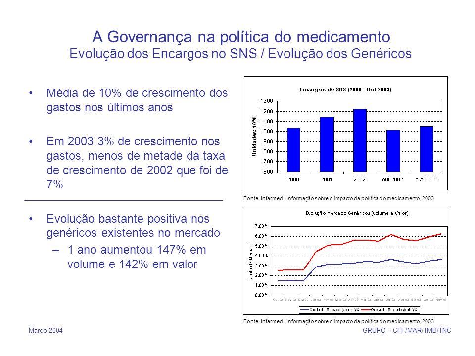 Março 2004 GRUPO - CFF/MAR/TMB/TNC A Governança na política do medicamento Evolução dos Encargos no SNS / Evolução dos Genéricos Média de 10% de crescimento dos gastos nos últimos anos Em 2003 3% de crescimento nos gastos, menos de metade da taxa de crescimento de 2002 que foi de 7% Evolução bastante positiva nos genéricos existentes no mercado –1 ano aumentou 147% em volume e 142% em valor Fonte: Infarmed - Informação sobre o impacto da política do medicamento, 2003