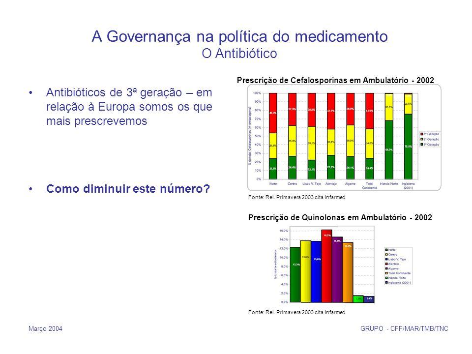 Março 2004 GRUPO - CFF/MAR/TMB/TNC A Governança na política do medicamento O Antibiótico Antibióticos de 3ª geração – em relação à Europa somos os que mais prescrevemos Como diminuir este número.