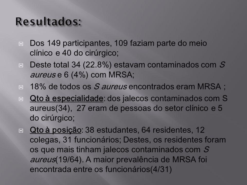 Dos 149 participantes, 109 faziam parte do meio clínico e 40 do cirúrgico; Deste total 34 (22.8%) estavam contaminados com S aureus e 6 (4%) com MRSA;