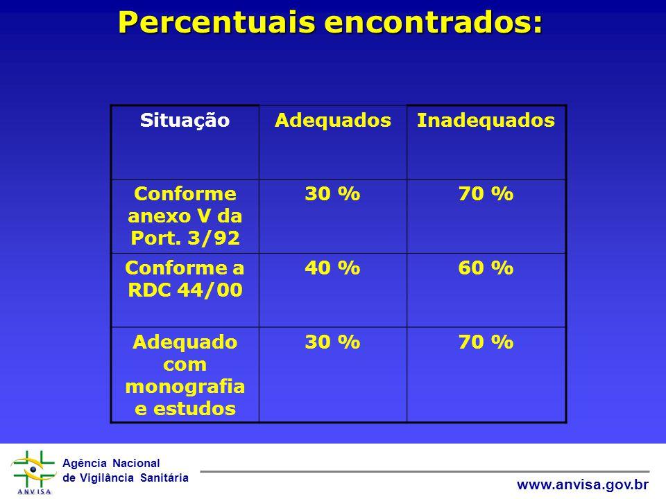 Agência Nacional de Vigilância Sanitária www.anvisa.gov.br Percentuais encontrados: SituaçãoAdequadosInadequados Conforme anexo V da Port. 3/92 30 %70