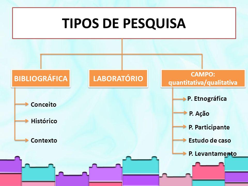 TIPOS DE PESQUISA CAMPO: quantitativa/qualitativa LABORATÓRIO BIBLIOGRÁFICA P.