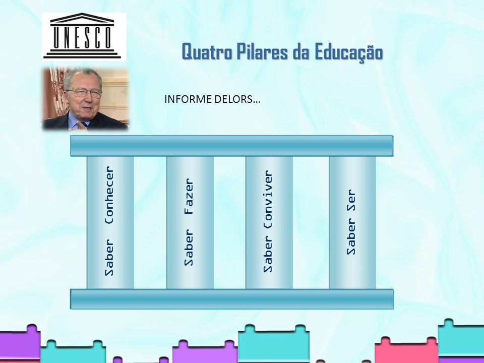 Quatro Pilares da Educação Quatro Pilares da Educação Saber Ser Saber Conviver Saber Fazer Saber Conhecer Saber Conhecer INFORME DELORS…