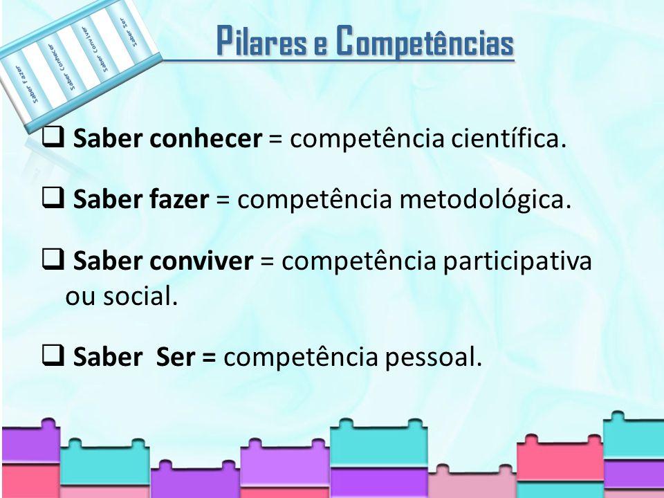 P ilares e C ompetências P ilares e C ompetências Saber conhecer = competência científica.