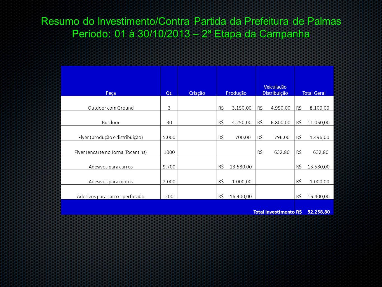 Resumo do Investimento/Contra Partida da Prefeitura de Palmas Período: 01 à 30/10/2013 – 2ª Etapa da Campanha PeçaQt.CriaçãoProdução Veiculação Distri