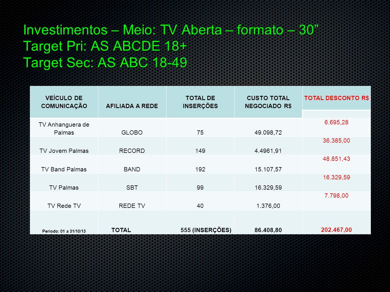 Investimentos Meio: Rádio Spot: 30 VEÍCULO DE COMUNICAÇÃOAFILIADA A REDE TOTAL DE INSERÇÕES CUSTO TOTAL NEGOCIADO R$ TOTAL DESCONTO R$ Rádio CBNGrupo Jaime Câmara922.035,73 1.805,27 Rádio Jovem Palmas 104 FM Grupo TV Jovem Palmas1158.204,96 6.446,04 Jovem Palmas AM – Aleluia1152.415,00 9.085,00 Rádio Tocantins FMGrupo TV Palmas SBT1153.115,81 3.657,90 Programa Nação Nordestina Grupo Redesat Tocantins08453,49 554,27 Período: 01 a 31/10/13 TOTAL 445 (INSERÇÕES)16.224,99 21.548,48