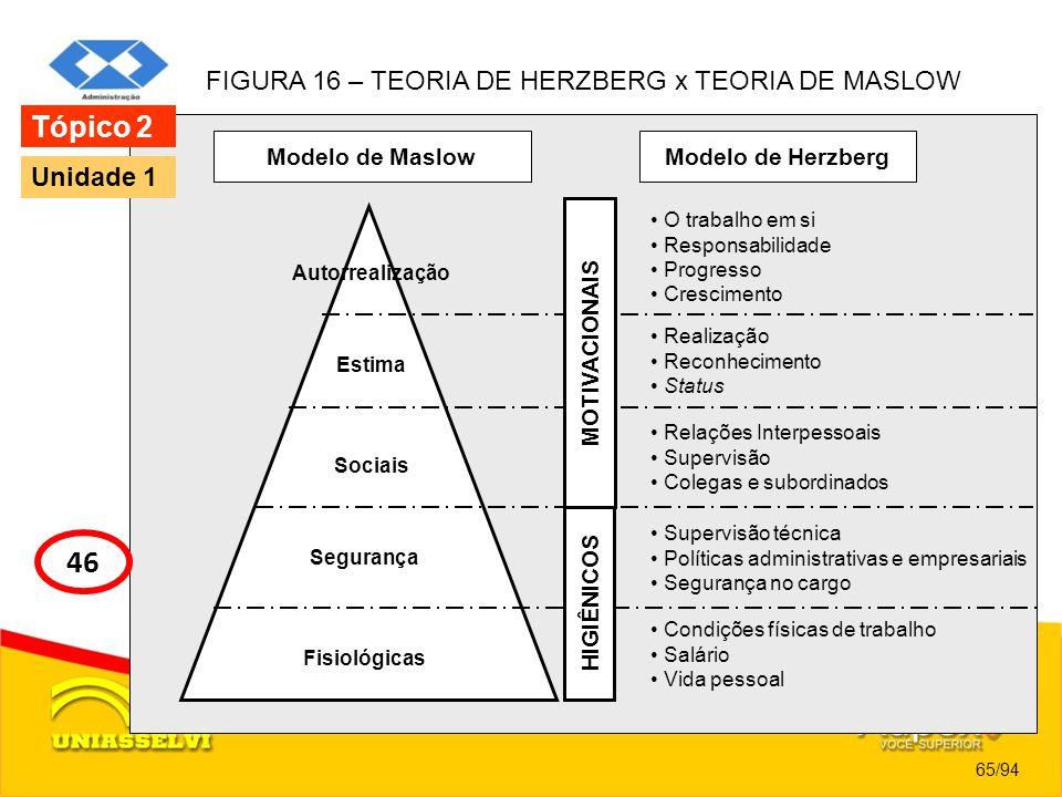 Modelo de Maslow 65/94 Tópico 2 46 Unidade 1 FIGURA 16 – TEORIA DE HERZBERG x TEORIA DE MASLOW Modelo de Herzberg Autorrealização O trabalho em si Res