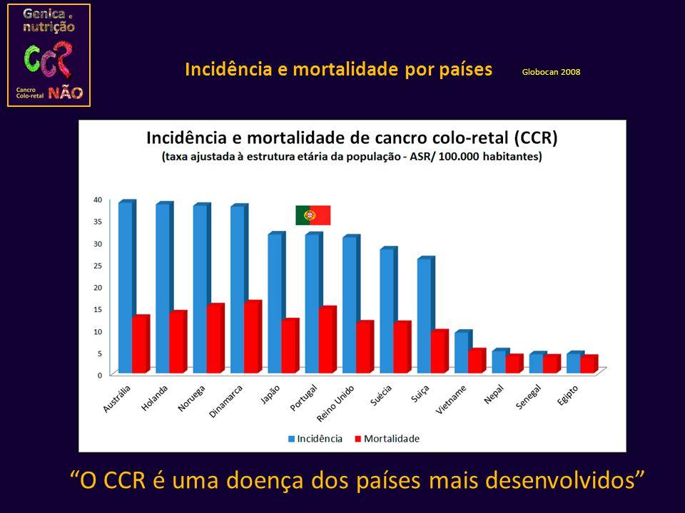 Incidência e mortalidade por países Globocan 2008 O CCR é uma doença dos países mais desenvolvidos
