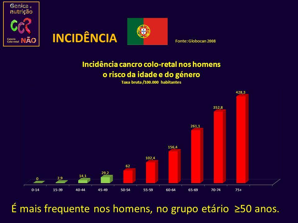 É mais frequente nos homens, no grupo etário 50 anos. Fonte: Globocan 2008 INCIDÊNCIA