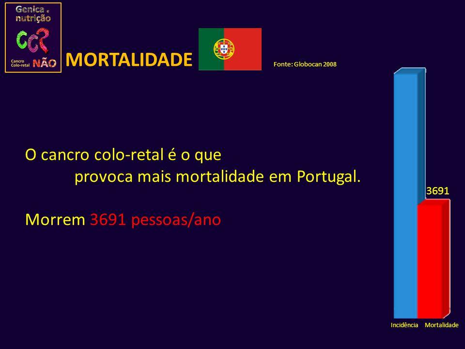 O cancro colo-retal é o que provoca mais mortalidade em Portugal. Morrem 3691 pessoas/ano 3691 Incidência Mortalidade Fonte: Globocan 2008 MORTALIDADE