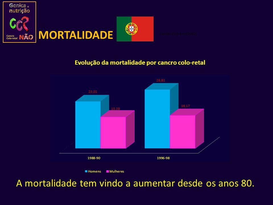A mortalidade tem vindo a aumentar desde os anos 80. Fonte: Pinheiro(2002) MORTALIDADE