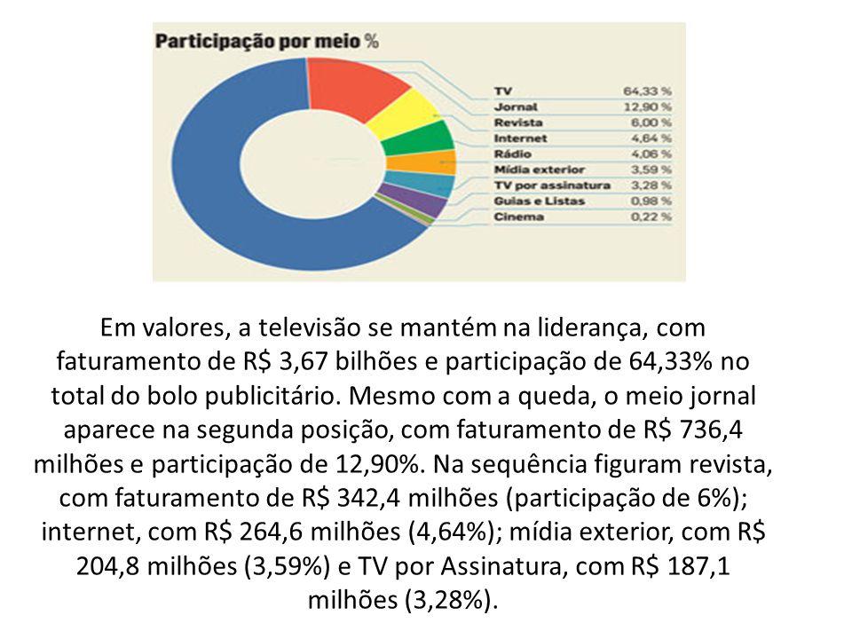 Em valores, a televisão se mantém na liderança, com faturamento de R$ 3,67 bilhões e participação de 64,33% no total do bolo publicitário. Mesmo com a