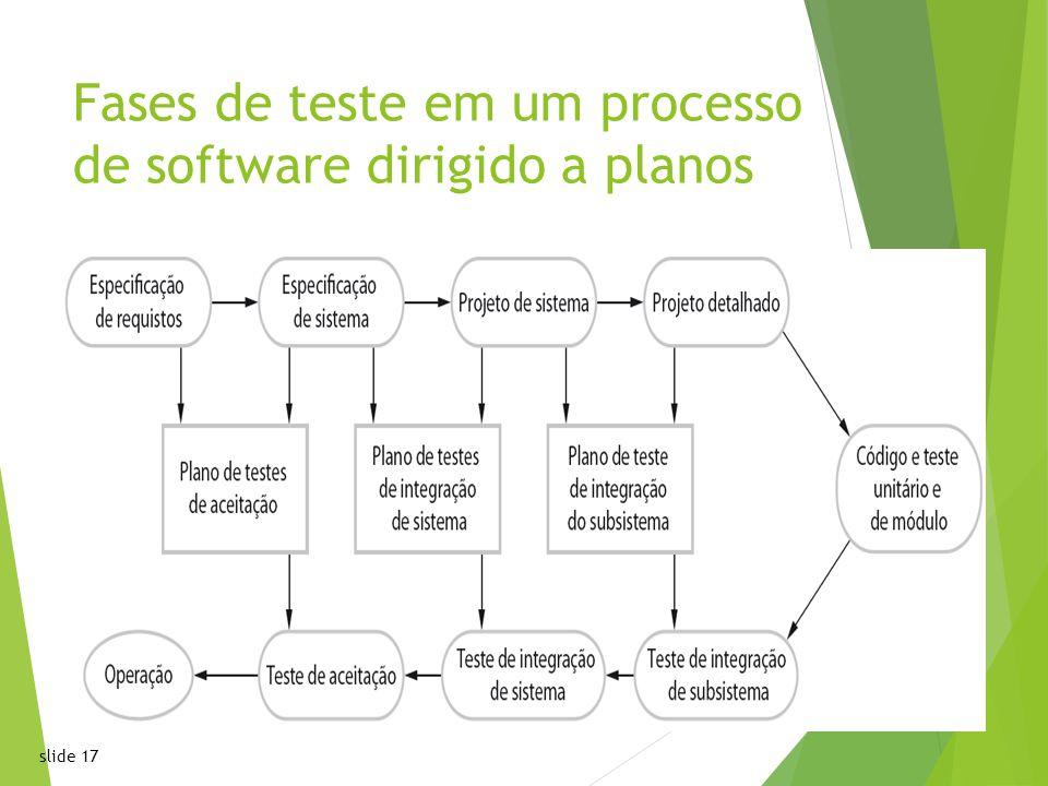 slide 17 Fases de teste em um processo de software dirigido a planos17 Chapter 2 Software ProcessesChapter 2 Software Processes