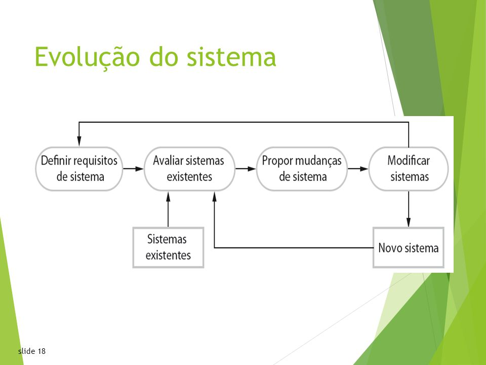 slide 1818 Chapter 2 Software ProcessesChapter 2 Software Processes Evolução do sistema