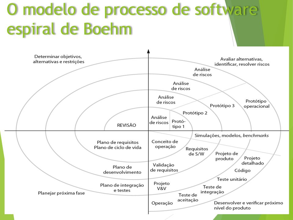 slide 28 O modelo de processo de software espiral de Boehm O modelo de processo de software espiral de Boehm28 Chapter 2 Software ProcessesChapter 2 S