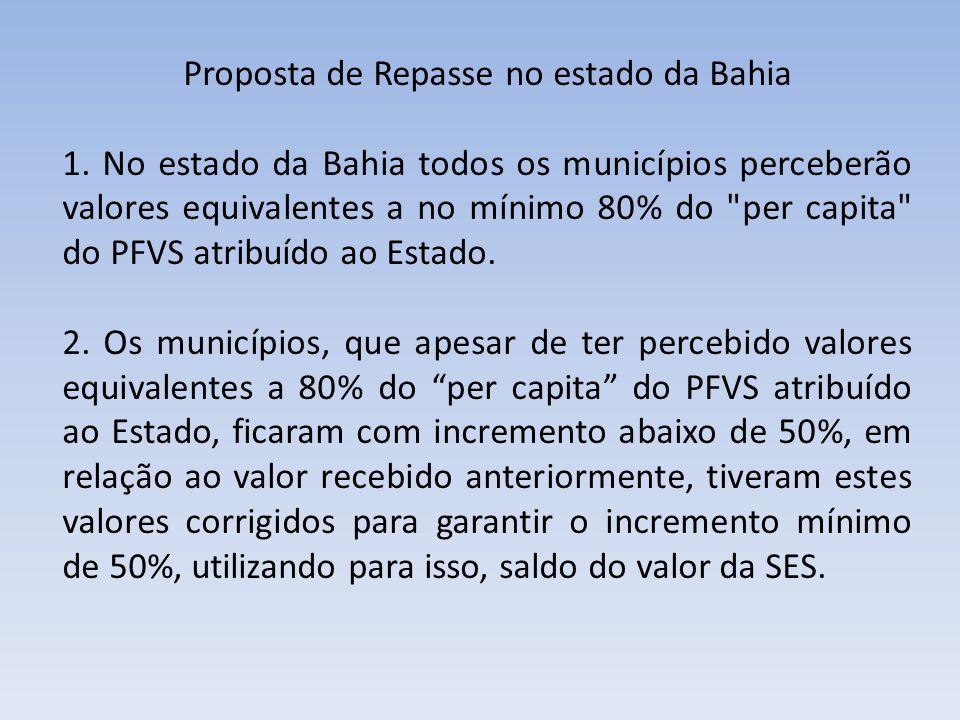 Proposta de Repasse no estado da Bahia 1. No estado da Bahia todos os municípios perceberão valores equivalentes a no mínimo 80% do