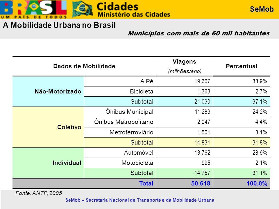 SeMob SeMob – Secretaria Nacional de Transporte e da Mobilidade Urbana A Mobilidade Urbana no Brasil Municípios com mais de 60 mil habitantes Dados de