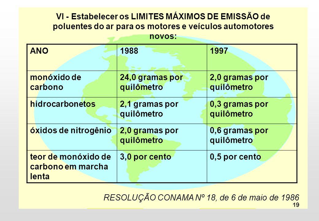 19 ANO19881997 monóxido de carbono 24,0 gramas por quilômetro 2,0 gramas por quilômetro hidrocarbonetos2,1 gramas por quilômetro 0,3 gramas por quilômetro óxidos de nitrogênio2,0 gramas por quilômetro 0,6 gramas por quilômetro teor de monóxido de carbono em marcha lenta 3,0 por cento0,5 por cento RESOLUÇÃO CONAMA Nº 18, de 6 de maio de 1986 VI - Estabelecer os LIMITES MÁXIMOS DE EMISSÃO de poluentes do ar para os motores e veículos automotores novos:
