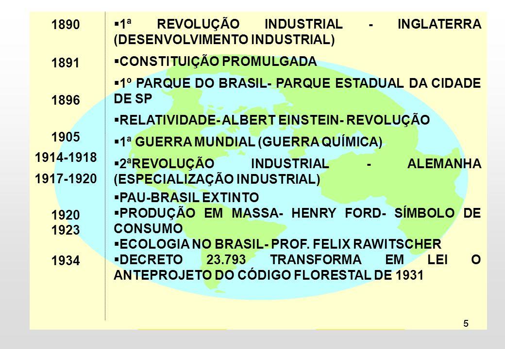 5 1ª REVOLUÇÃO INDUSTRIAL - INGLATERRA (DESENVOLVIMENTO INDUSTRIAL) CONSTITUIÇÃO PROMULGADA 1º PARQUE DO BRASIL- PARQUE ESTADUAL DA CIDADE DE SP RELAT
