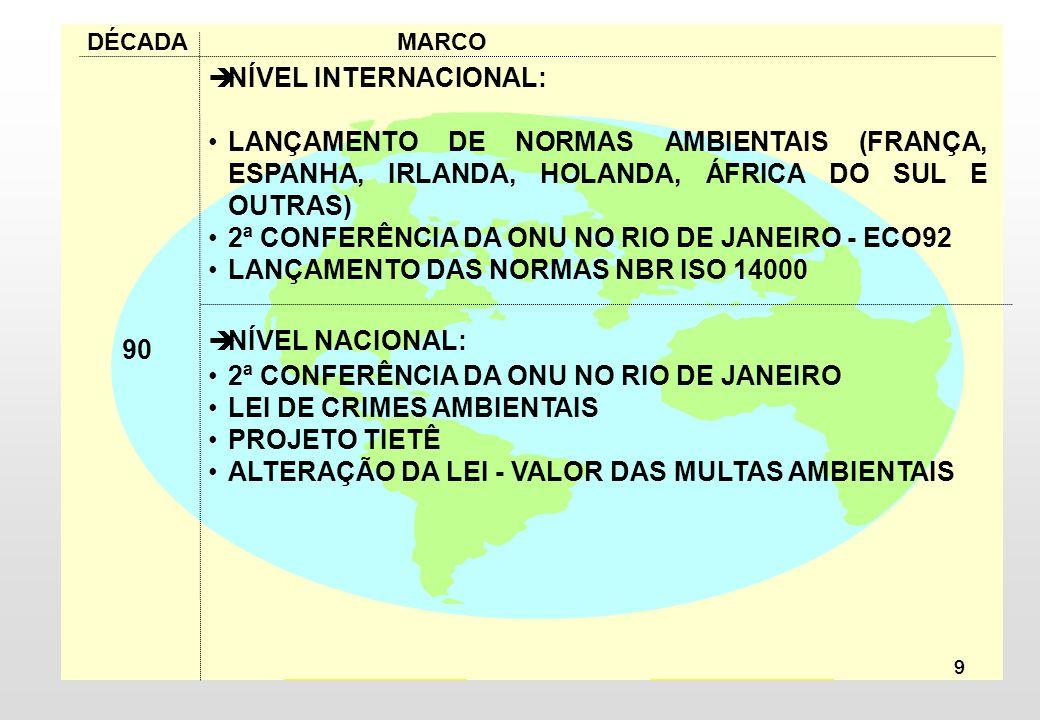 9 NÍVEL INTERNACIONAL: LANÇAMENTO DE NORMAS AMBIENTAIS (FRANÇA, ESPANHA, IRLANDA, HOLANDA, ÁFRICA DO SUL E OUTRAS) 2ª CONFERÊNCIA DA ONU NO RIO DE JANEIRO - ECO92 LANÇAMENTO DAS NORMAS NBR ISO 14000 NÍVEL NACIONAL: 2ª CONFERÊNCIA DA ONU NO RIO DE JANEIRO LEI DE CRIMES AMBIENTAIS PROJETO TIETÊ ALTERAÇÃO DA LEI - VALOR DAS MULTAS AMBIENTAIS DÉCADA MARCO 90