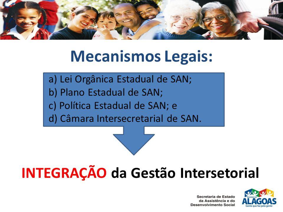 a) Lei Orgânica Estadual de SAN; b) Plano Estadual de SAN; c) Política Estadual de SAN; e d) Câmara Intersecretarial de SAN. Mecanismos Legais: INTEGR
