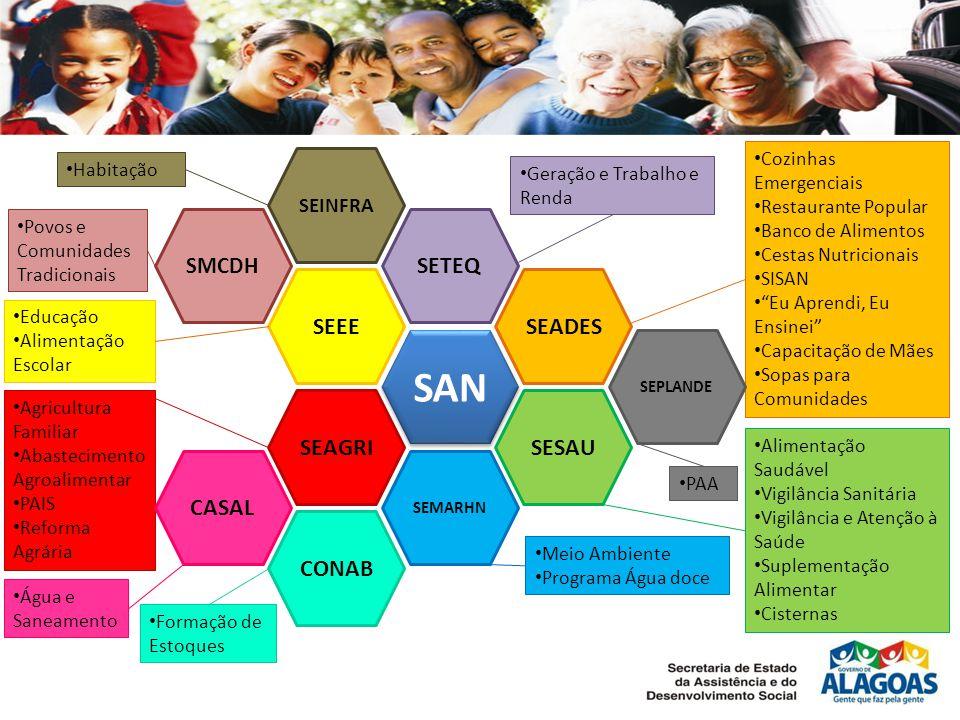Política de Segurança Alimentar e Nutricional Atores Governamentais Atores Sociais Articulação