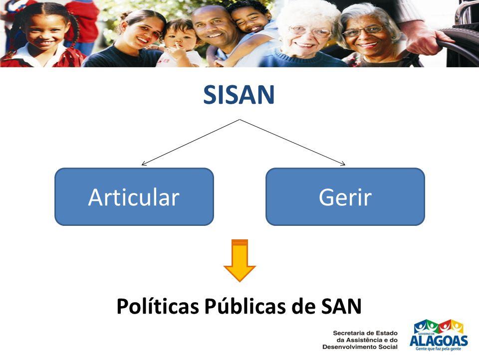 SISAN ArticularGerir Políticas Públicas de SAN