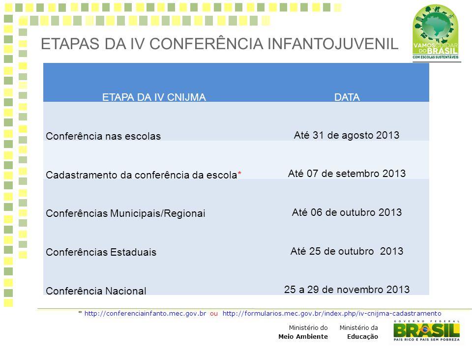 Ministério da Educação Ministério do Meio Ambiente ETAPAS DA IV CONFERÊNCIA INFANTOJUVENIL * http://conferenciainfanto.mec.gov.br ou http://formulario
