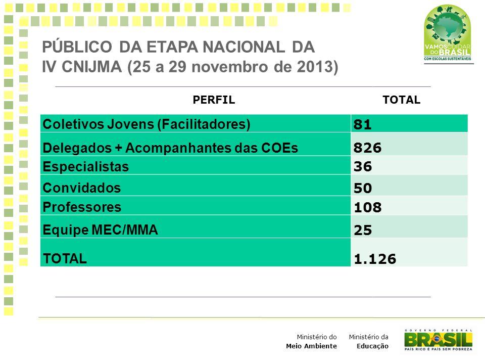 Ministério da Educação Ministério do Meio Ambiente PÚBLICO DA ETAPA NACIONAL DA IV CNIJMA (25 a 29 novembro de 2013) PERFILTOTAL Coletivos Jovens (Fac