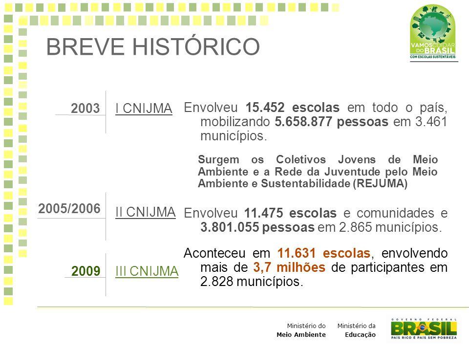 Ministério da Educação Ministério do Meio Ambiente BREVE HISTÓRICO Envolveu 15.452 escolas em todo o país, mobilizando 5.658.877 pessoas em 3.461 muni