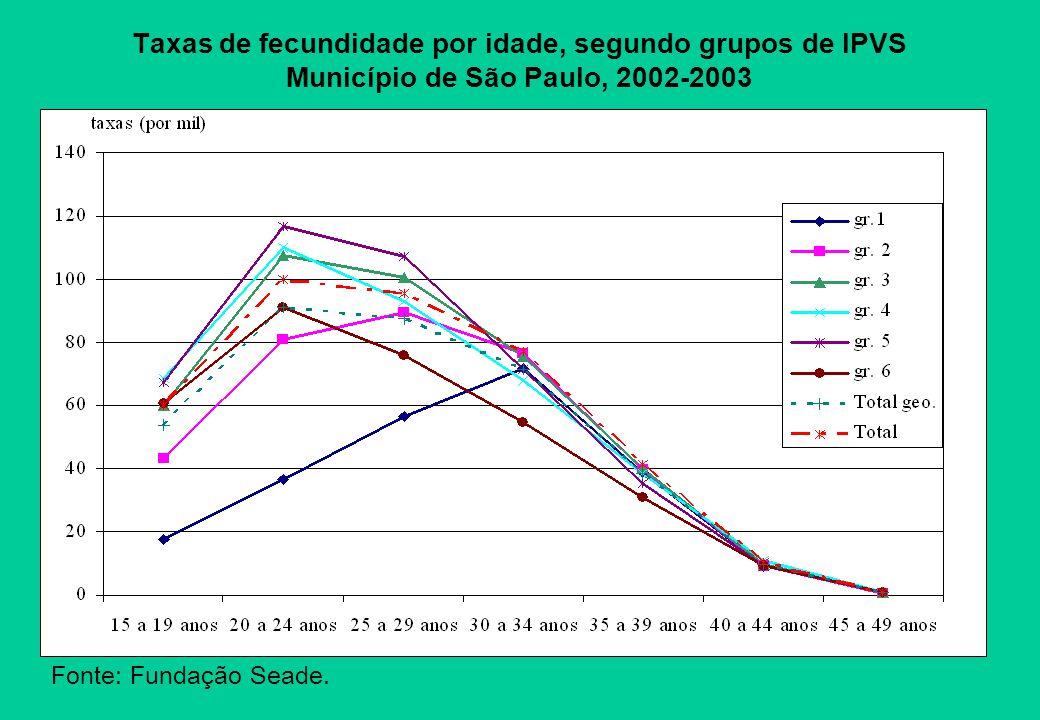Taxas de fecundidade por idade, segundo grupos de IPVS Município de São Paulo, 2002-2003 Fonte: Fundação Seade.