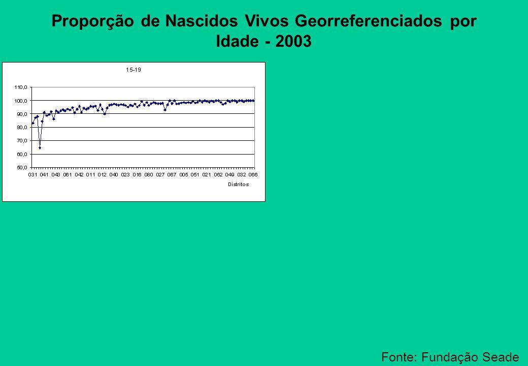 Proporção de Nascidos Vivos Georreferenciados por Idade - 2003 Fonte: Fundação Seade