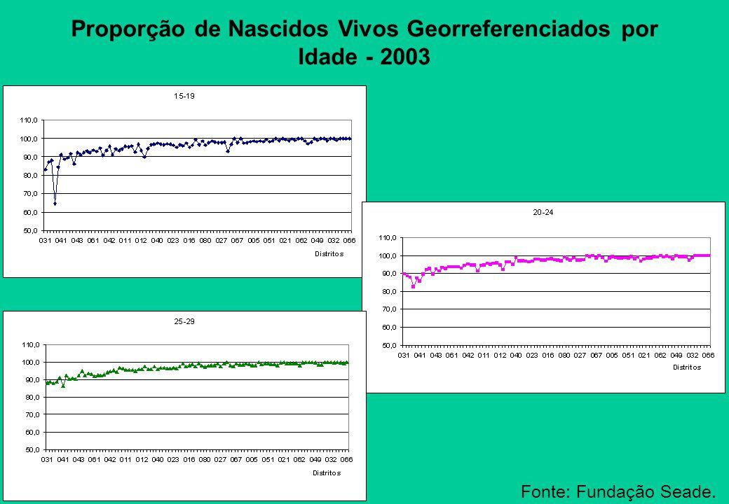 Proporção de Nascidos Vivos Georreferenciados por Idade - 2003 Fonte: Fundação Seade.