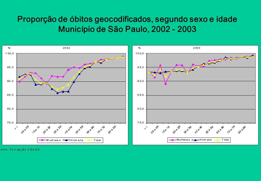 Proporção de óbitos geocodificados, segundo sexo e idade Município de São Paulo, 2002 - 2003